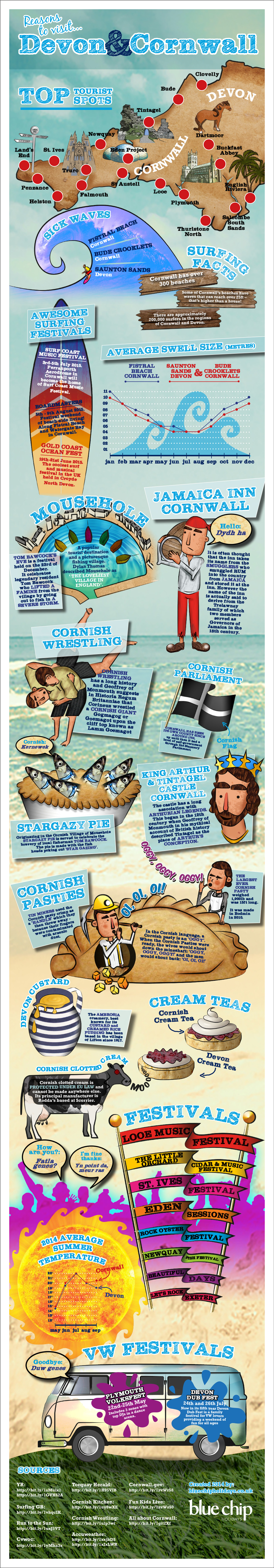 Reasons to visit Devon & Cornwall [Infographic]