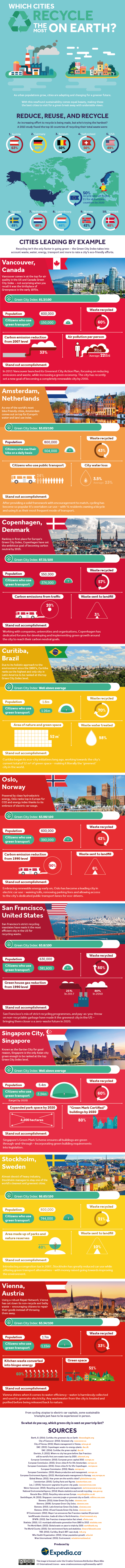 Which Cities Recycle The Most [Infographic]