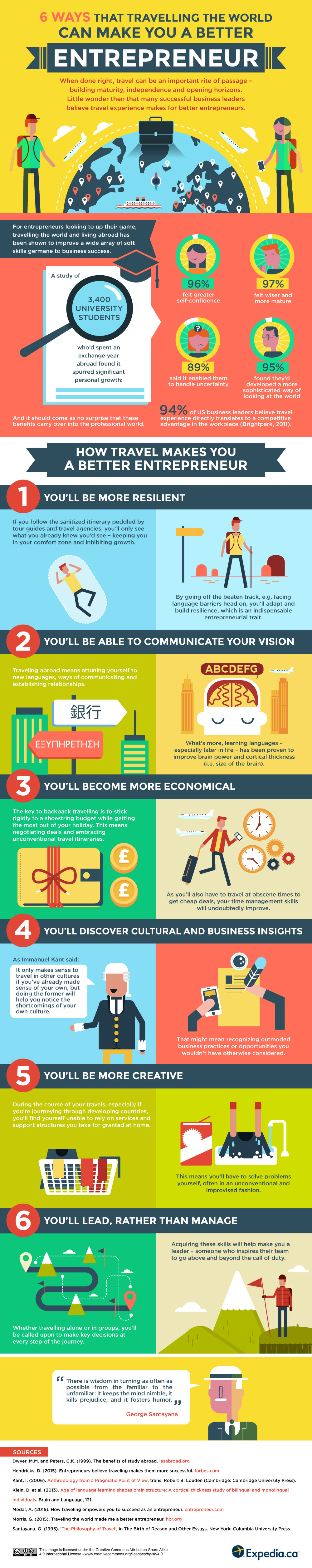 6 Ways Travelling Will Make You A Better Entrepreneur [Infographic]
