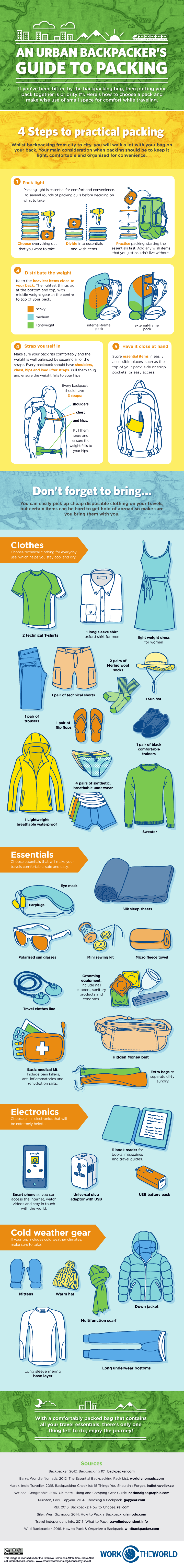 Backpackers Guide to Packing [Infographic]