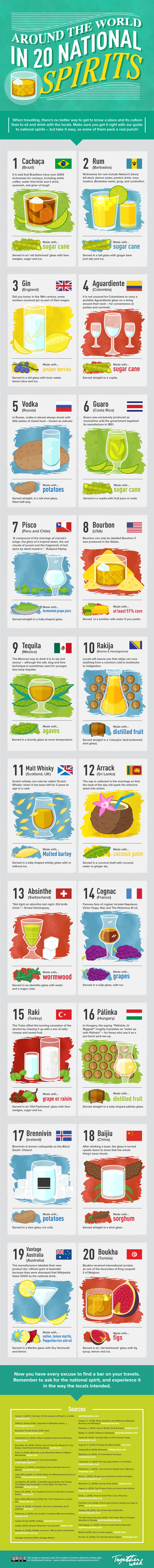 Around the World in 15 National Spirits [Infographic]