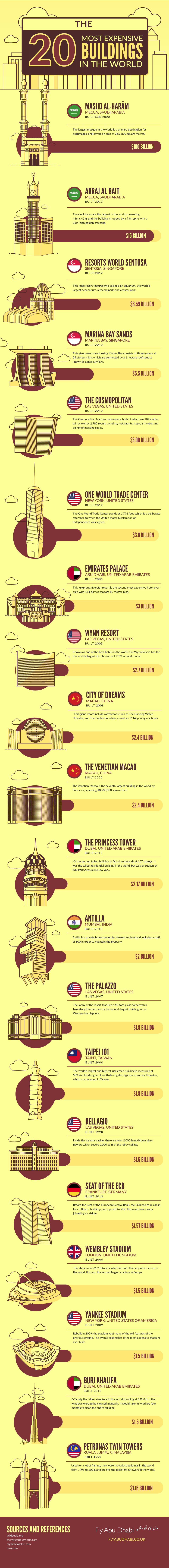 most-expensive-buildings