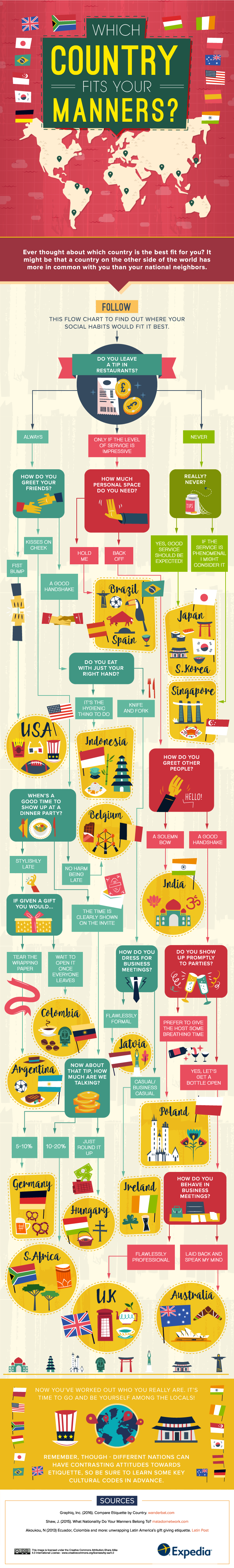 what-country-fits-your-manners